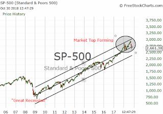 Bull Market Top